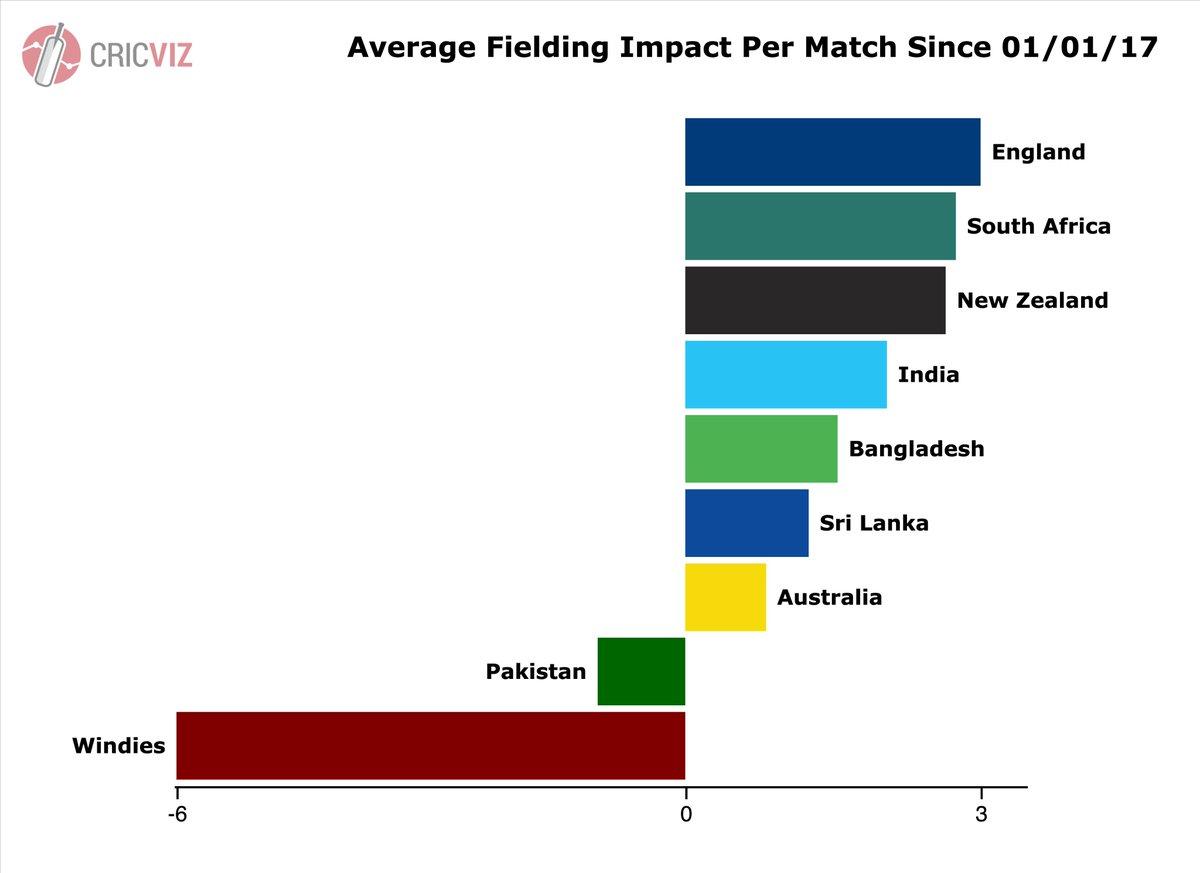 Match com success rate 2017