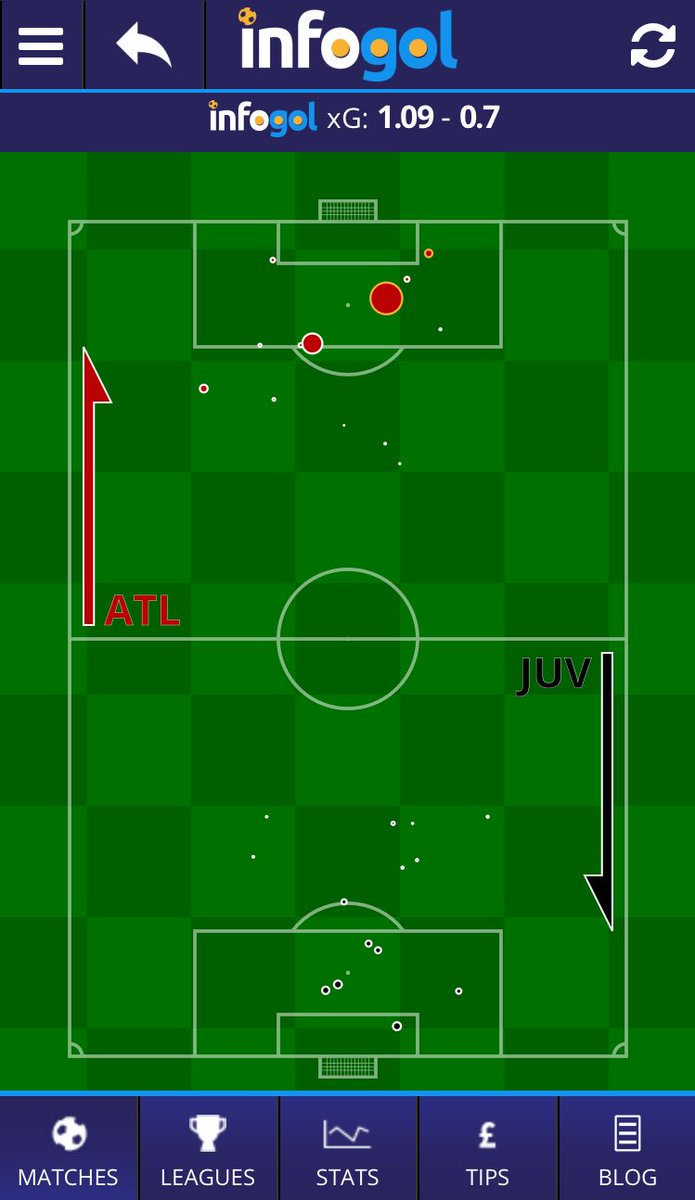 """Infogol on Twitter: """"FT #ChampionsLeague #Atletico 2 (1.09 xG) #Juventus 0  (0.70 xG) Atlético take a huge lead in the first leg, and keep a clean sheet.  A deserved win according to"""