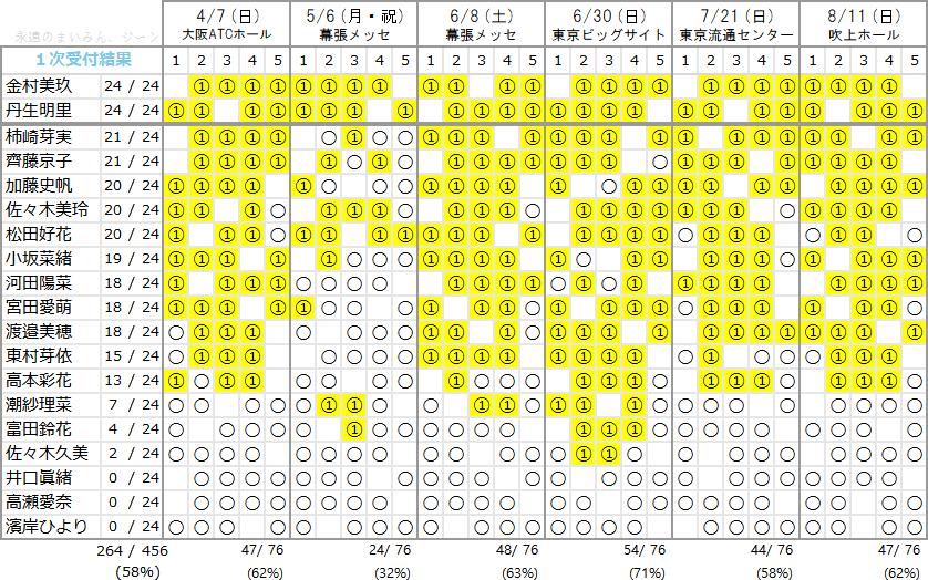 日向坂の現在の人気トップは金村と丹生 人気ないのは井口高瀬ひよたん