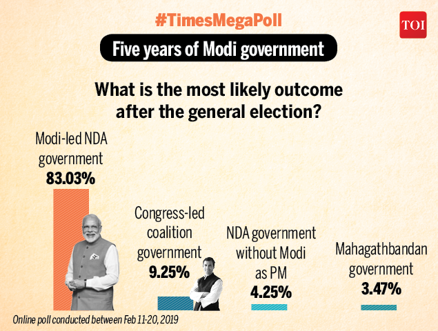 #TimesMegaPoll | 83% of over 2 lakh respondents in an online poll say Modi-led NDA government is the most-likely possibility after the polls  Read the comprehensive analysis here 👇   https://t.co/B9z859KR6X