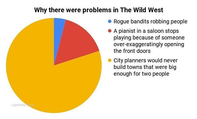 A new Pie Chart is here to give us a look into Wild West