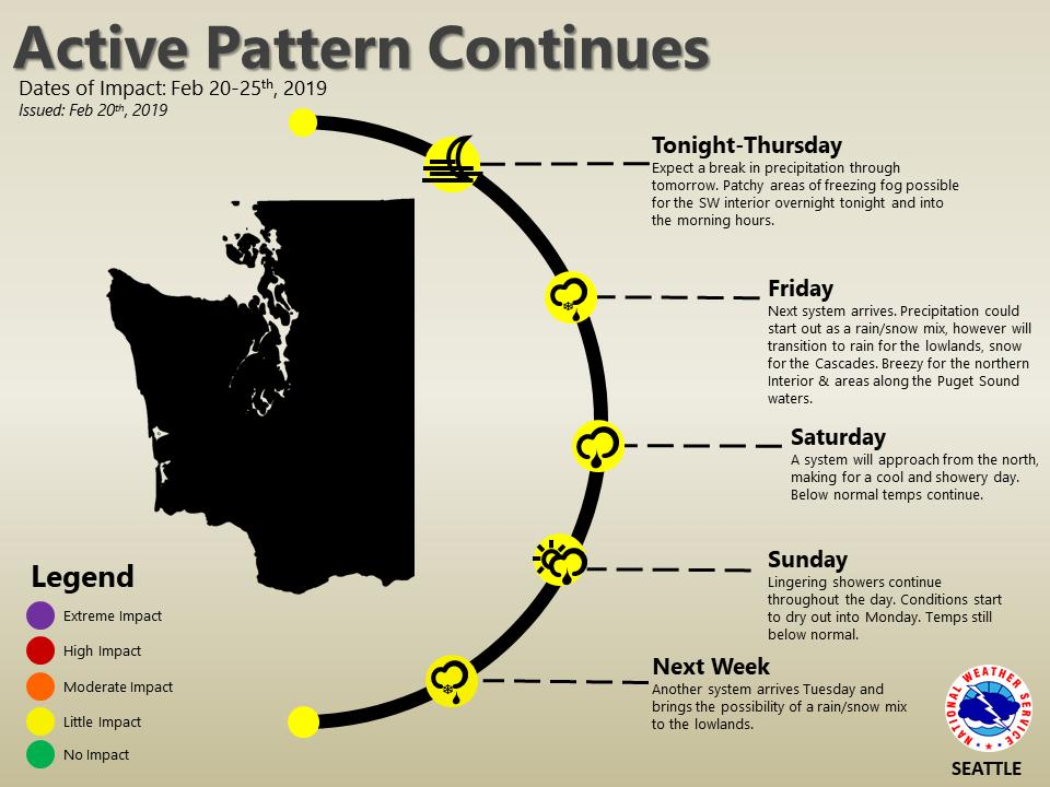 Dry & cool tonite & Thu; patchy frzng fog & icy spots possible. Fri could start out with rain/snow mix, changing to rain lowlands & snow mountains; Locally breezy. Cool & showery WX Sat & Sun. Next rain/snow mix for lowlands is Tue.  #WAwx