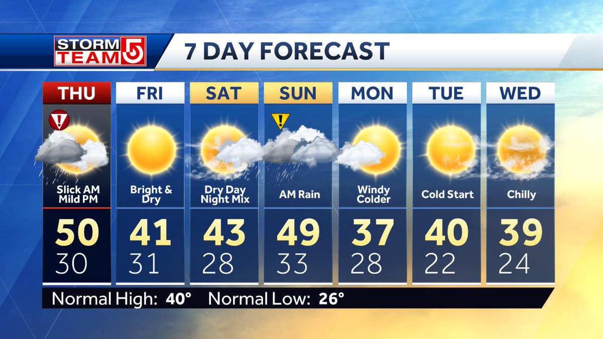 The next 7 days...an icy start Thursday Morning, but a brighter and milder finish. Nice late Feb. weather Friday and Saturday...rain on Sunday (especially the morning) may begin as a mix late Sat. Nt.  Windy and colder Monday  #wcvb