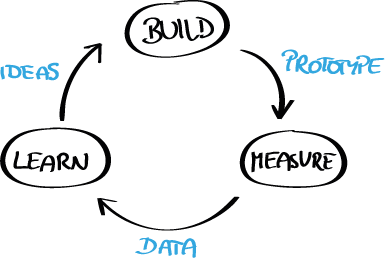 What is the difference between #BusinessDesign and #LeanStartup ? Based on my discussions at #LeanStartupBER I drafted a comparison of the two.  https:// mailchi.mp/224eb460dffb/b usiness-design-news-bd-vs-lean-startup-a-comparison &nbsp; … <br>http://pic.twitter.com/NaVnkRqJcn