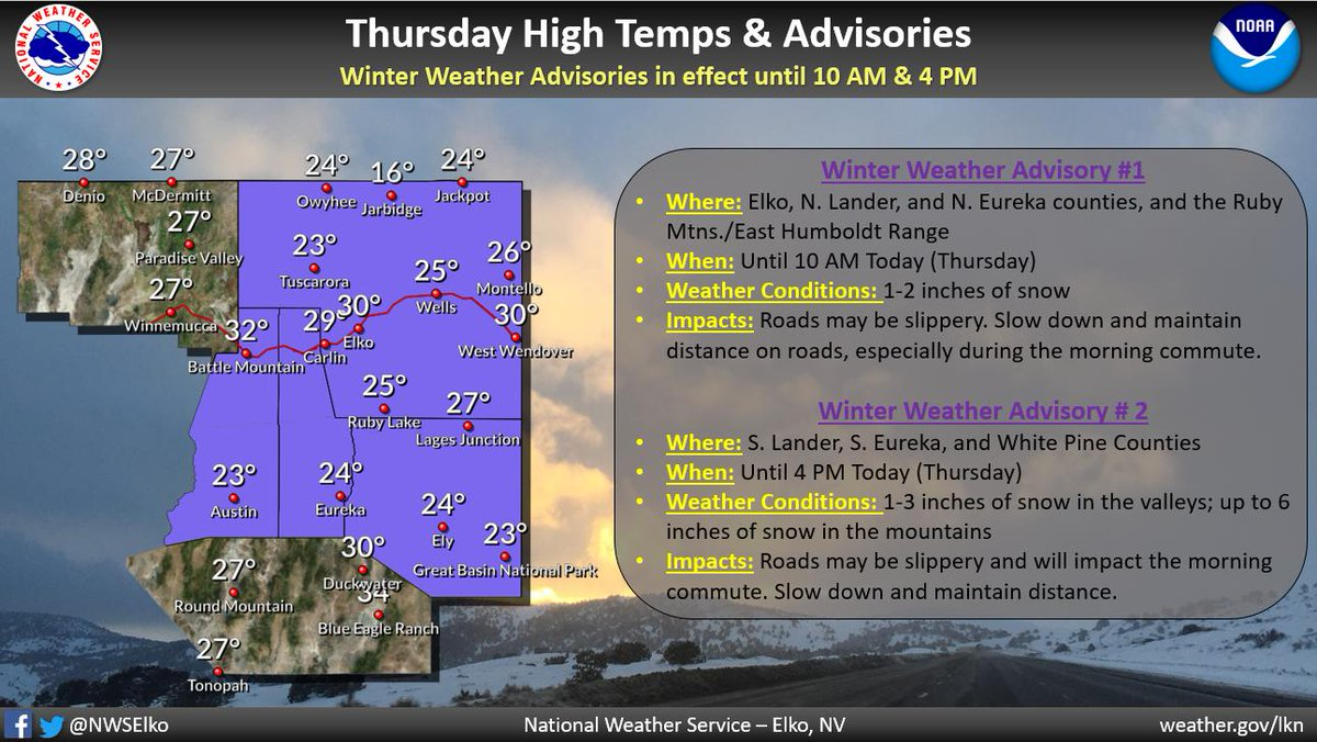Things will start quieting down! We have a WINTER WEATHER ADVISORY still in effect for some portions of our region, lasting until 10 am and 4 pm. Highs today will be in the mid 20s to low 30s, but once this last bit of snow pushes away, we get a very short break!  #nvwx