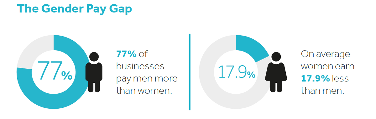 Why it makes business sense to close your gender pay gap!  http://theclearcompany.co.uk/p/gender-pay-gap … … INCREASED #productivity #performance #loyalty and #stronger employer brand... just to name a few! #ClearAudit #GenderPayGap #DiversityandInclusion
