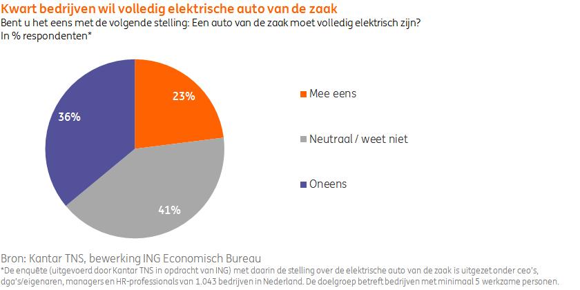 test Twitter Media - Onderzoek toont aan dat bijna een kwart van de bedrijven vindt dat de auto van de zaak volledig #elektrisch moet zijn. Dat is ook terug te zien in de #autoverkoop. De opmars van elektrisch zet door in 2019. Lees hierover in de Omzetmonitor Automotive: https://t.co/EUMiDH5mnz #ING https://t.co/r7bgjymIn2