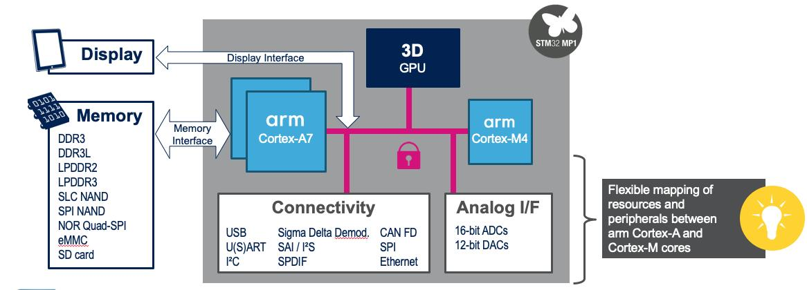 Images and video about #STM32 tag on twitter - Twita
