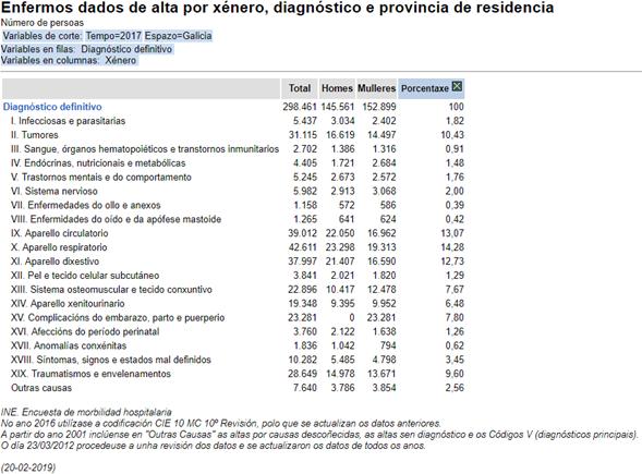 Galicia : as enfermidades respiratorias foron o motivo máis frecuente de ingreso no hospital