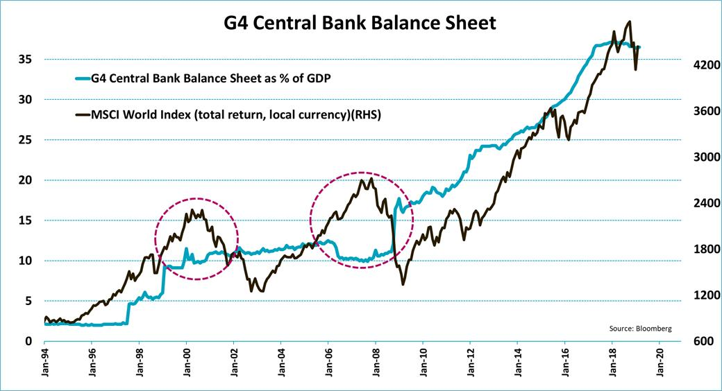 The long-term correlation between the equity market and central bank balance sheets is just astonishing! Only two times did equities skyrocket without a massive rise in global liquidity, the internet bubble (2000-2001) and the housing bubble (2006-2008).