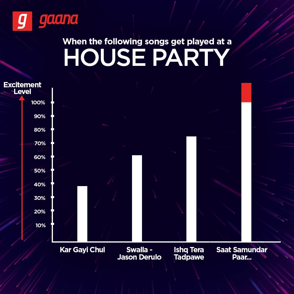 Every house party is incomplete without Saat Samundar Paar!  RT if you agree. #MoodKaGaana