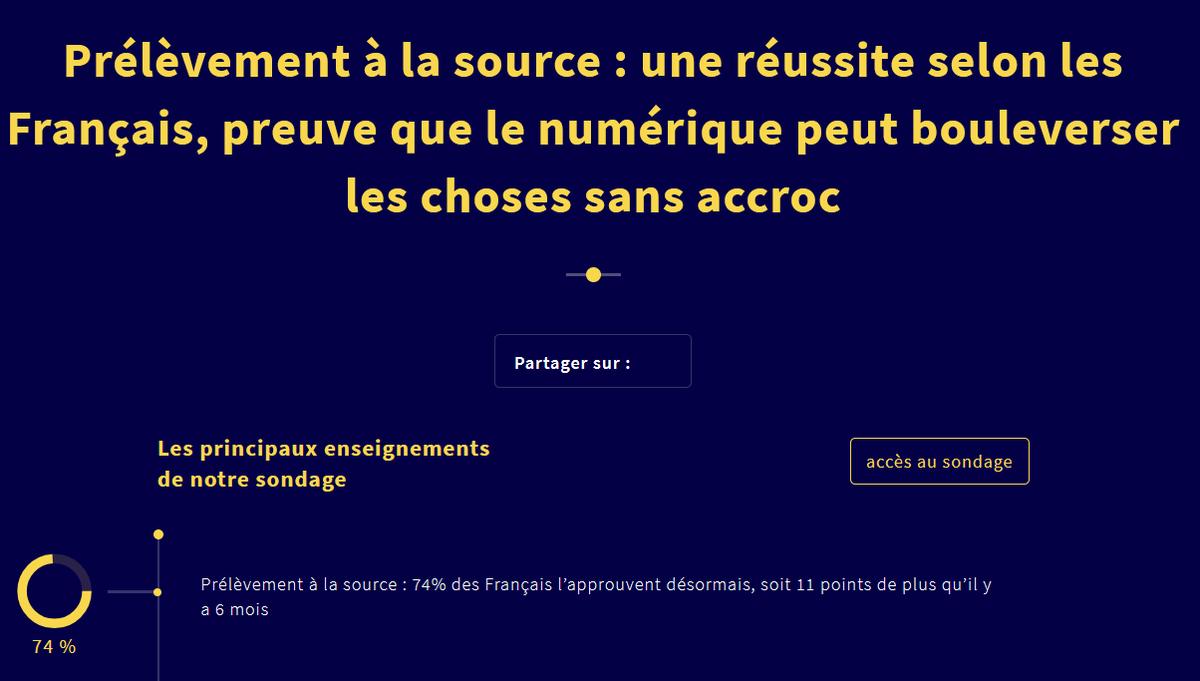 """#PrélèvementALaSource #sondage @OdoxaSondages """"Une réussite selon les  Français, preuve que le #numérique peut bouleverser les choses sans accroc"""" Tous les détails à lire ici -> http://www.odoxa.fr/sondage/prelevement-a-source-reussite-selon-francais-preuve-numerique-bouleverser-choses-accroc/…"""