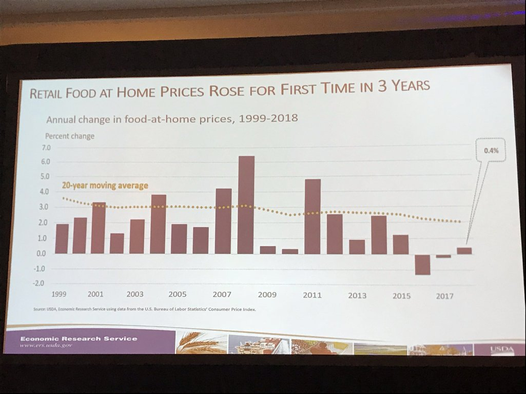 "#AgOutlook: @usda_ers Annemarie Kuhns, ""retail food prices did increase in 2018 by .4%, the first time it has increased in three years, but price levels are still below 2015"""