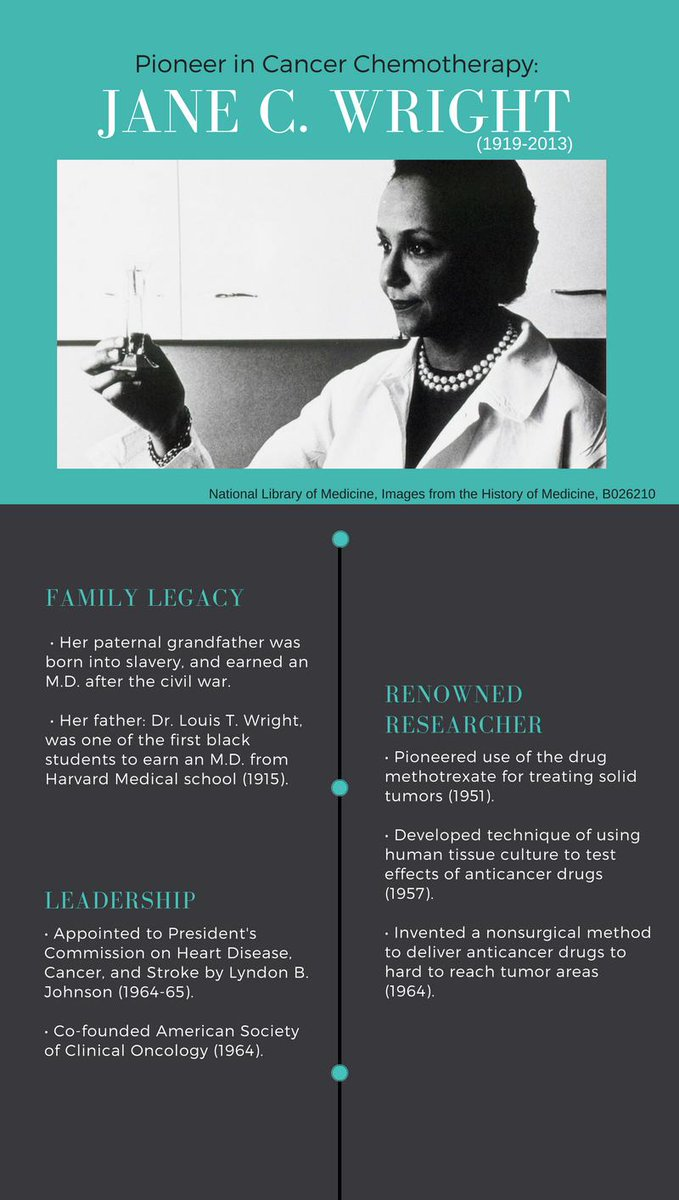 This week, in honor of #BlackHistoryMonth, we are introducing you to some of the African Americans pioneers who have made historical contributions to medicine.  Today, we introduce you to Jane C. Wright, Pioneer in Cancer Therapy.