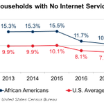 Image for the Tweet beginning: Closing the Internet Access Gap