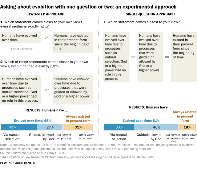 Popularity of creationism hinges heavily on framing effects.