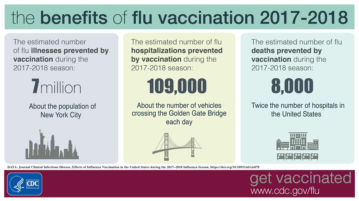 New CDC study shows flu vaccine prevented more than 7 million flu illnesses, 109,000 flu hospitalizations & 8,000 flu deaths during 2017-18 #fluseason.   Protect yourself & your family with a #flu vaccine today if you have not been vaccinated this season. https://bit.ly/2huJKF7