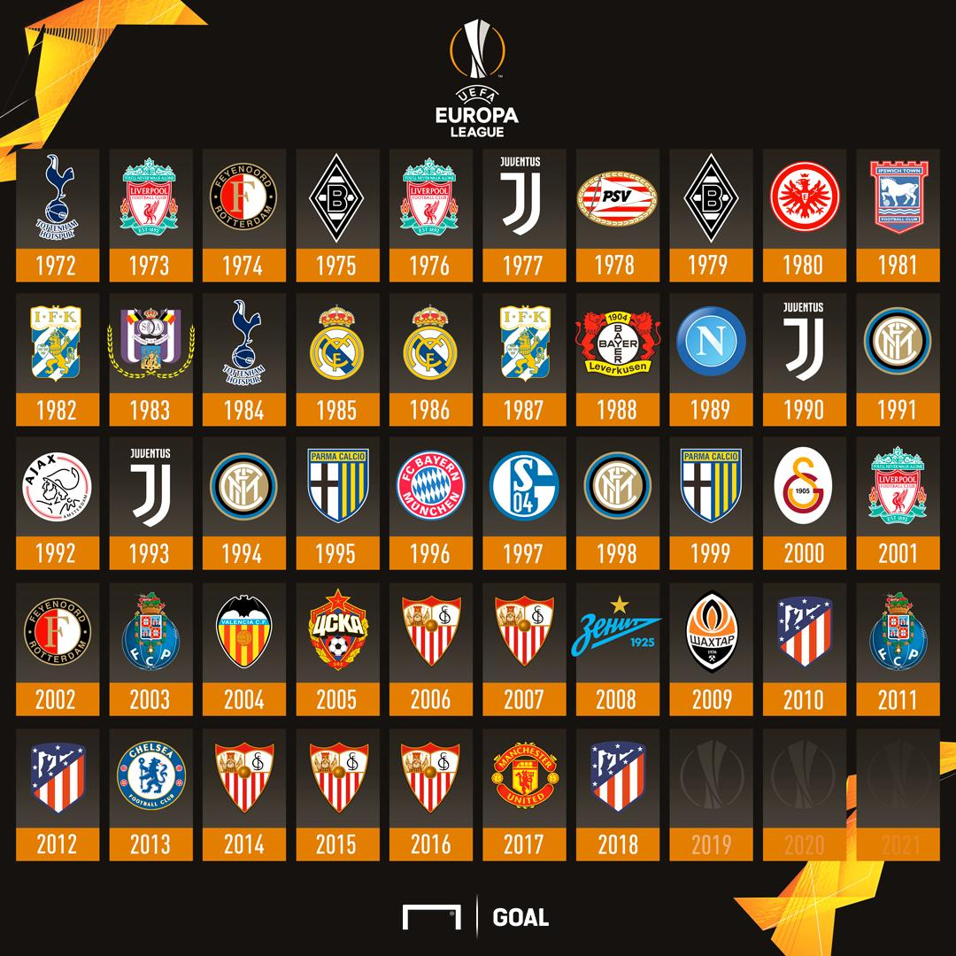 The 2019 Europa League champions will be _____