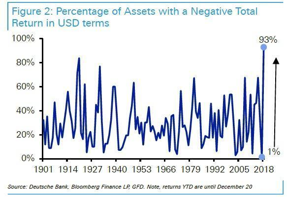 For The First Time Since 2000, Most Assets AreOverbought https://t.co/LRsRVXsMks