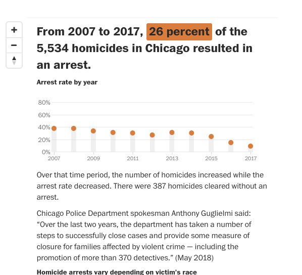 One unusual aspect of the Smollett situation is the Chicago Police Department solved a crime.