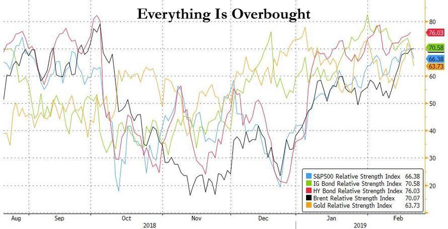 For The First Time Since 2000, Most Assets AreOverbought https://t.co/j9PCTeCVH3