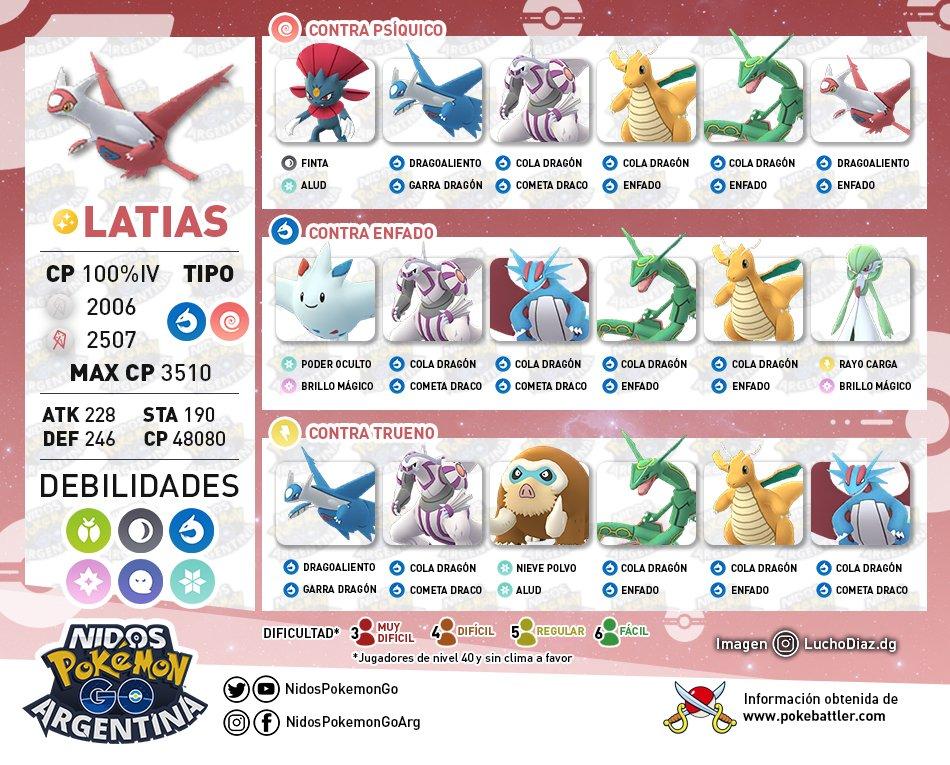 Imagen de los rivales de Latias en Pokémon GO hecho por Nidos Pokémon GO Argentina