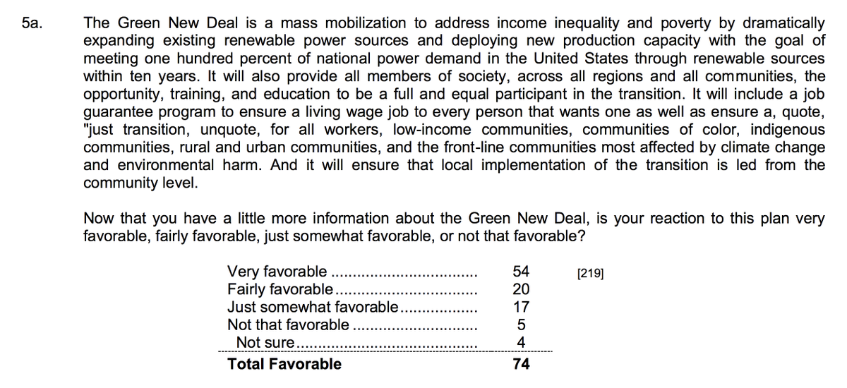 74 percent of likely Democratic primary voters in California, New Hampshire, South Carolina, Iowa and Nevada respond favorably to a longer description of @AOC&#39;s Green New Deal. <br>http://pic.twitter.com/feh1xD3U7Z
