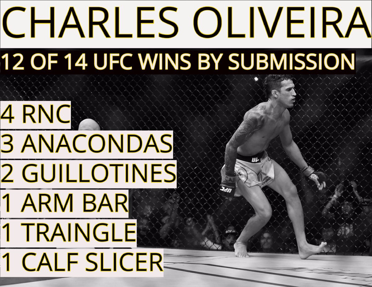 Check out the insane submission stats on our mans Charles Oliveira🐙🐙🐙  Will go down as one of best submission specialists ever!   (If you like submissions be sure to follow our new IG account: @submission_2win)  #jiujitsu #BJJ #bjjlifestyle #UFC  #mma #ufc235