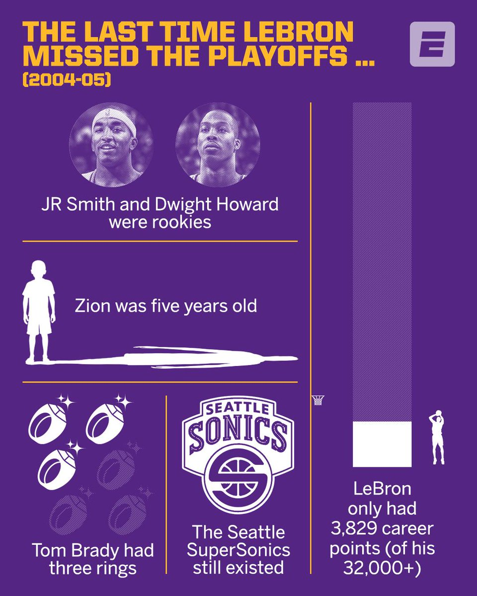 LeBron hasn't missed the playoffs since the 2004-05 season.  The sports landscape looked a little different back then.