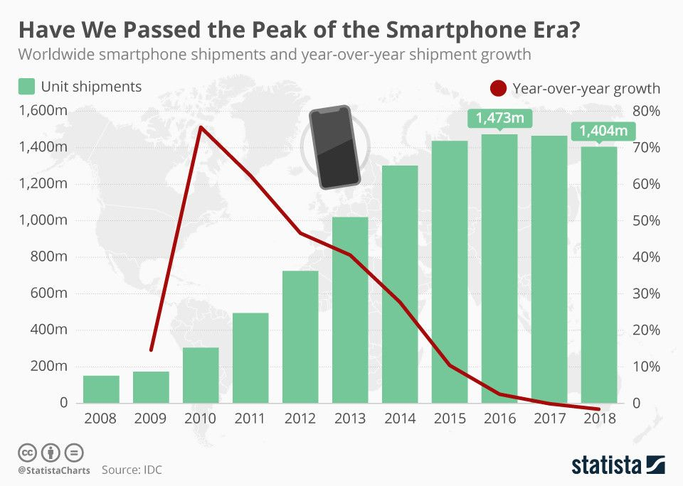 Chart of the day: Have we reached peak smartphone? https://t.co/7KrZkM1kTC