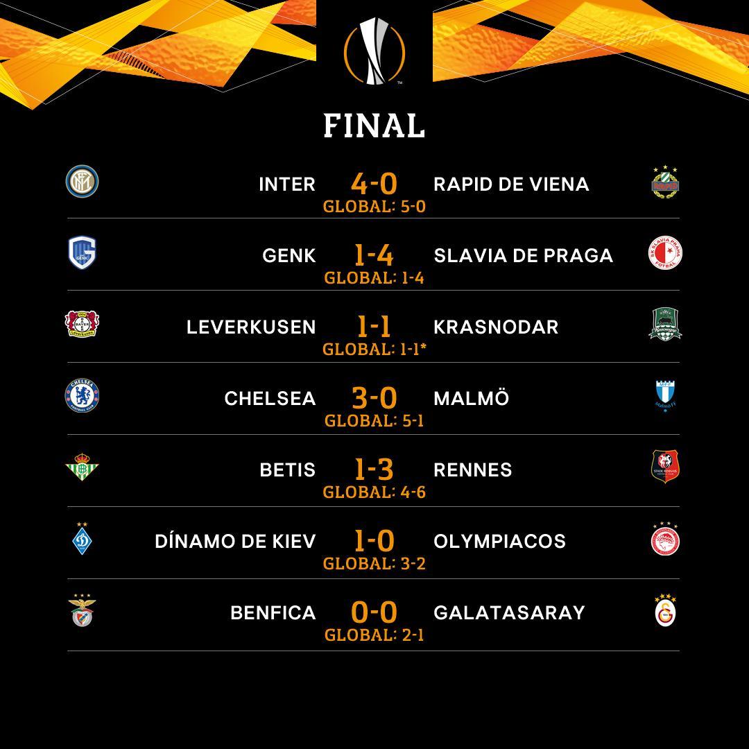 ⏰ FINAL ⏰  No pudo ser para el @RealBetis, que se queda fuera, mientras que el @ChelseaFC_Sp e @Inter_es sí consiguen el billete.   *El Krasnodar pasa por el valor doble de los goles de visitante.   @RealBetis - Rennes 👉http://bit.ly/2En9lNR  #UEL