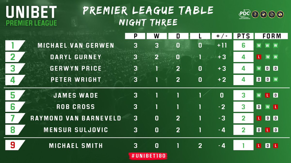 TABLE!  Michael van Gerwen maintains his 100% record at the top of the @Unibet Premier League, whilst a first win for Peter Wright puts him into the Play-Off places.   #Unibet180