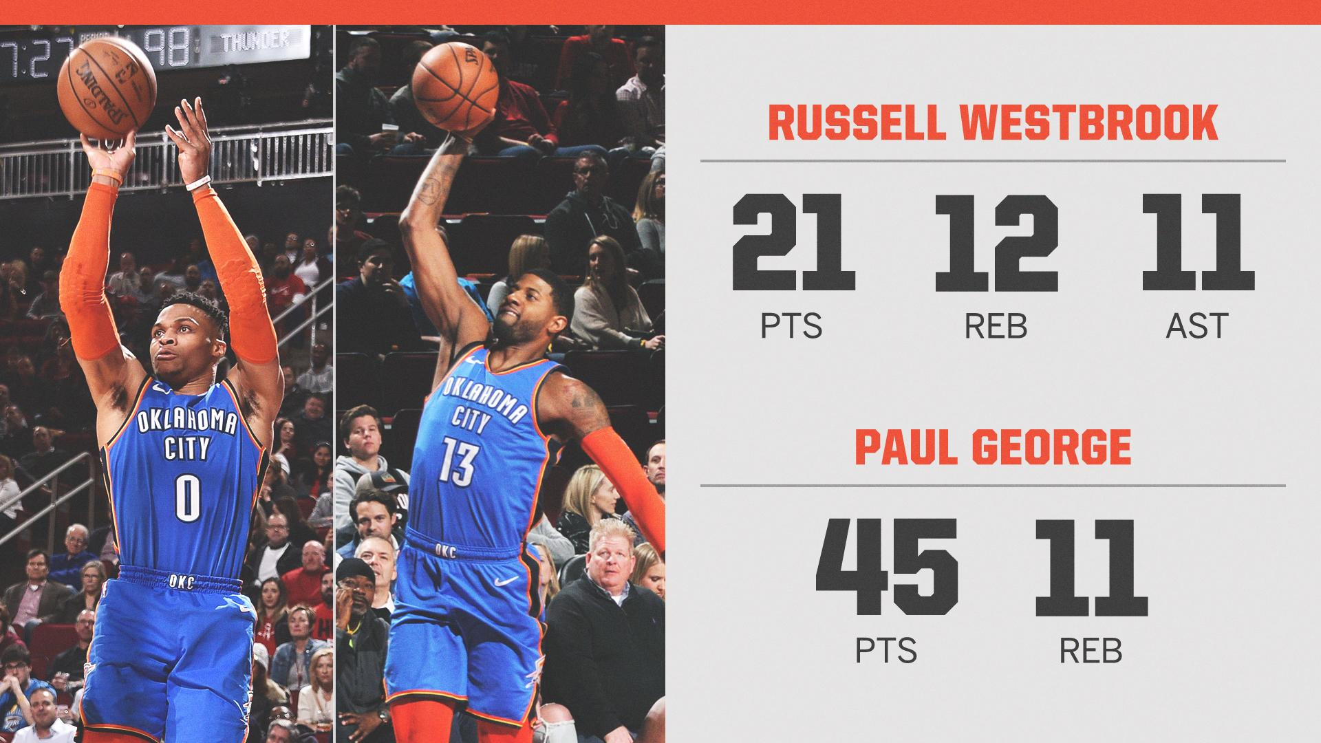 PG was on �� and Russ dropped his 9th-straight triple-double �� https://t.co/PwlAiH2Wvl
