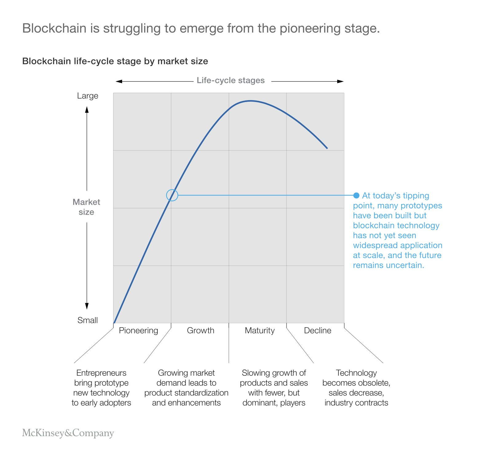 Blockchain is struggling to emerge from pioneering age. Still no killer app except crypto