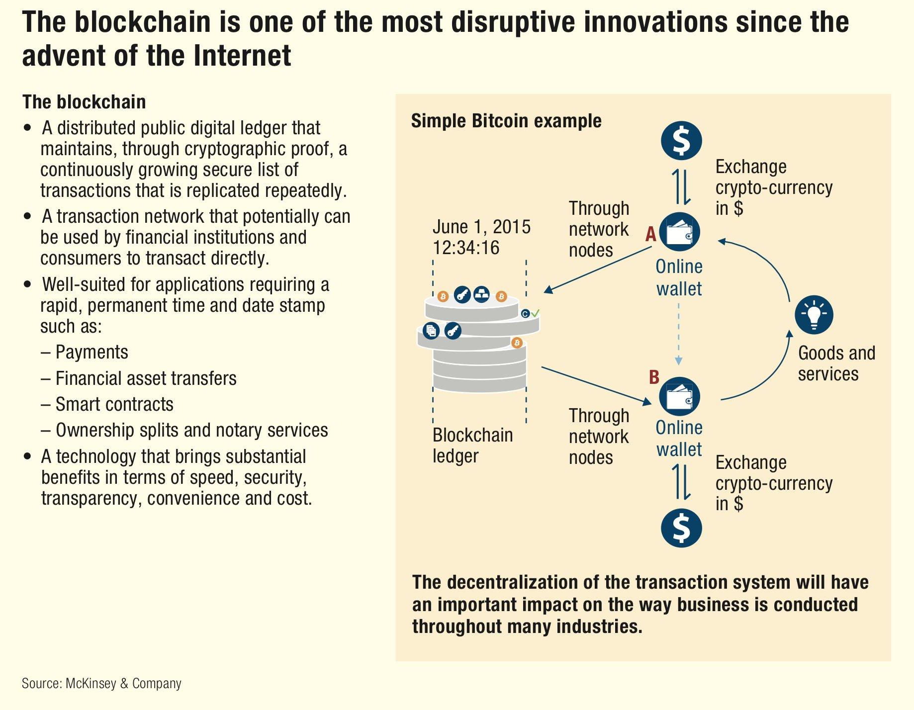 Blockchain explained - bitcoin example
