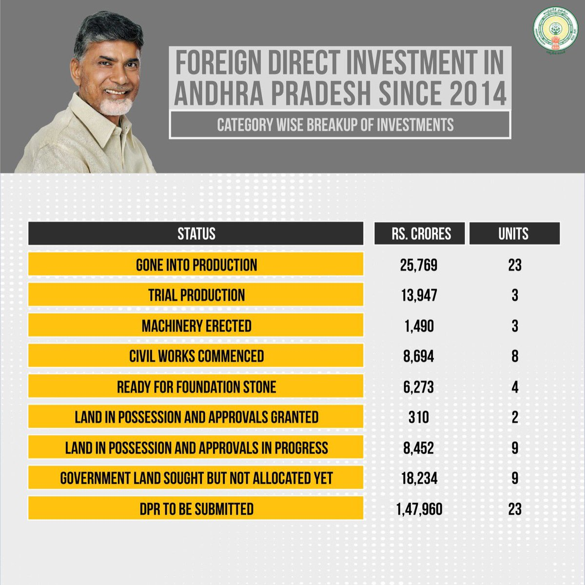 Foreign investment in andhra pradesh states 400 1 forex brokers