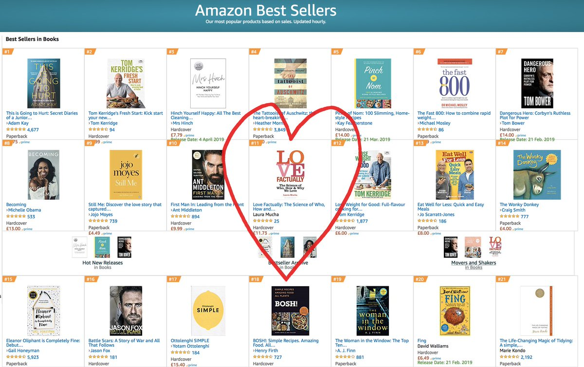 Love Factually is currently number 11 OF ALL BOOKS ON AMAZON. OMFG. AGHRARGHAGHRAGHRARGH. If you've been thinking about it, please buy a hardback so I can overtake Michelle Obama...!? (Says it&#39;s out of stock but it&#39;s not.) #lovefactually #loveunderstood #love<br>http://pic.twitter.com/UnF1xHjqJF