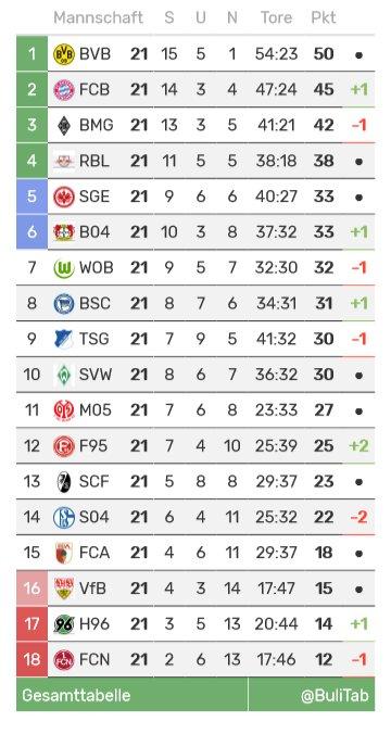 Bundesliga Tabelle's photo on #bvbtsg