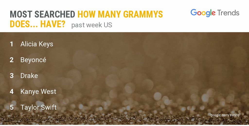 #GRAMMYs host @aliciakeys is the most searched 'How many Grammys does ... have?'  More data: https://t.co/939nbEQT4Y