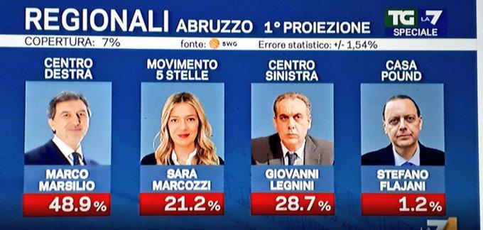 #Abruzzo Photo