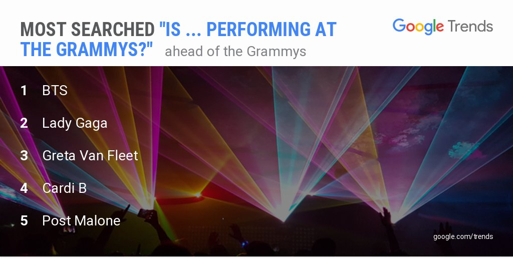 #BTS is the most searched 'Is ... performing at the #GRAMMYs ?'  For more data: https://t.co/939nbF8tWw