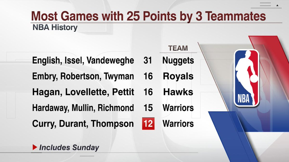 According to @EliasSports, only four trios of teammates in NBA history have scored 25 points each in a game more often than the trio of Stephen Curry, Kevin Durant and Klay Thompson.
