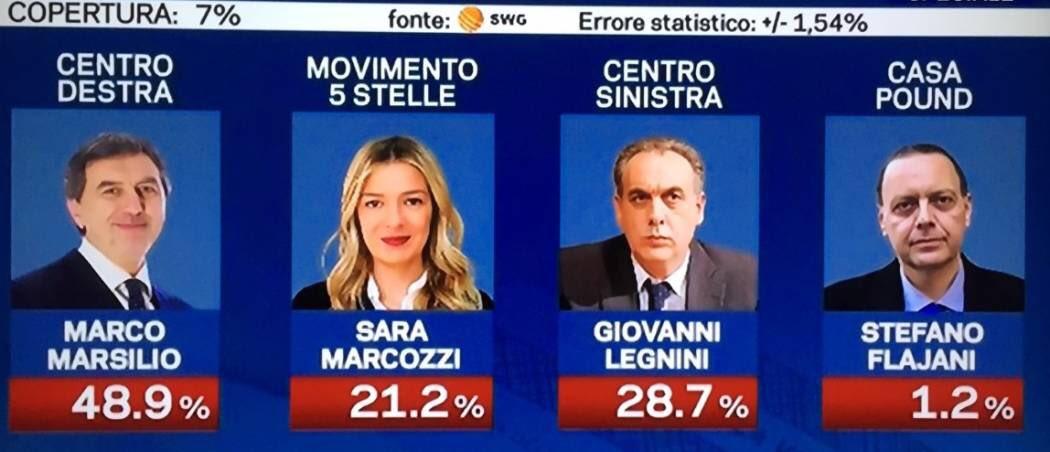 Filippo Pavone's photo on Elezioni Abruzzo