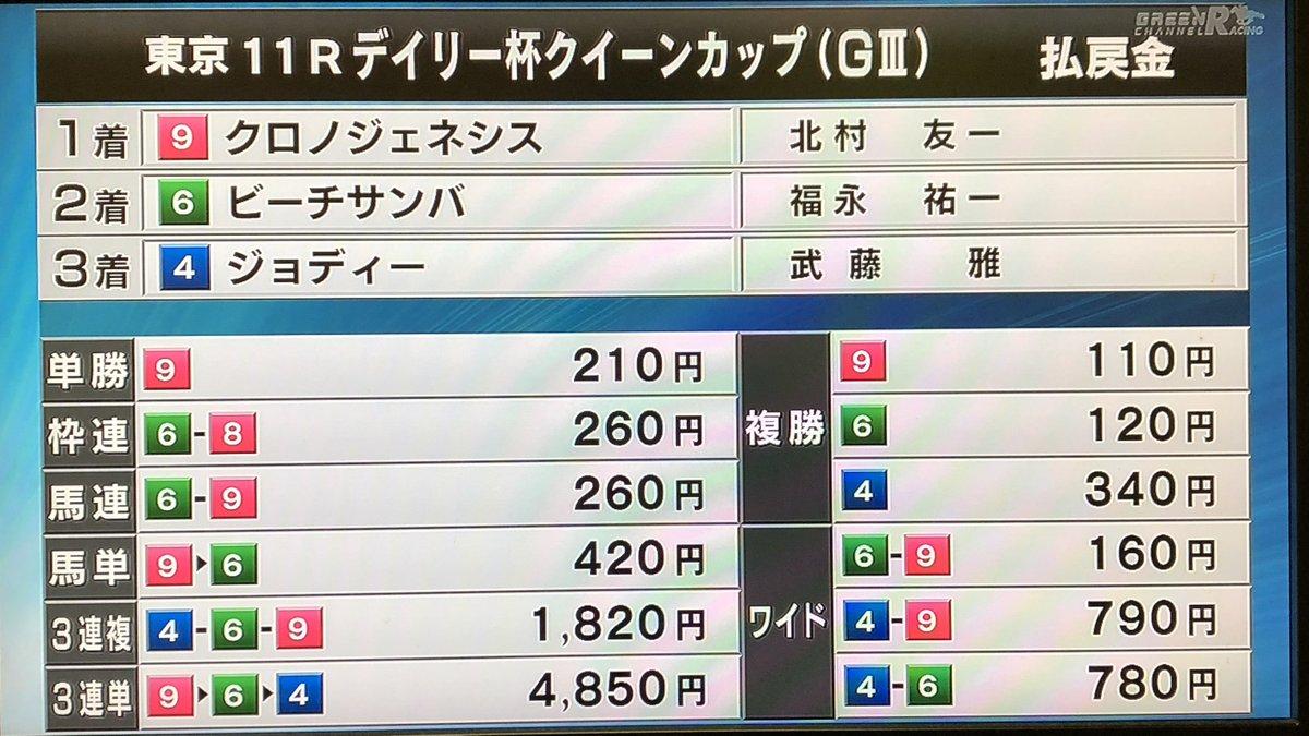 日刊競馬's photo on クイーンカップ