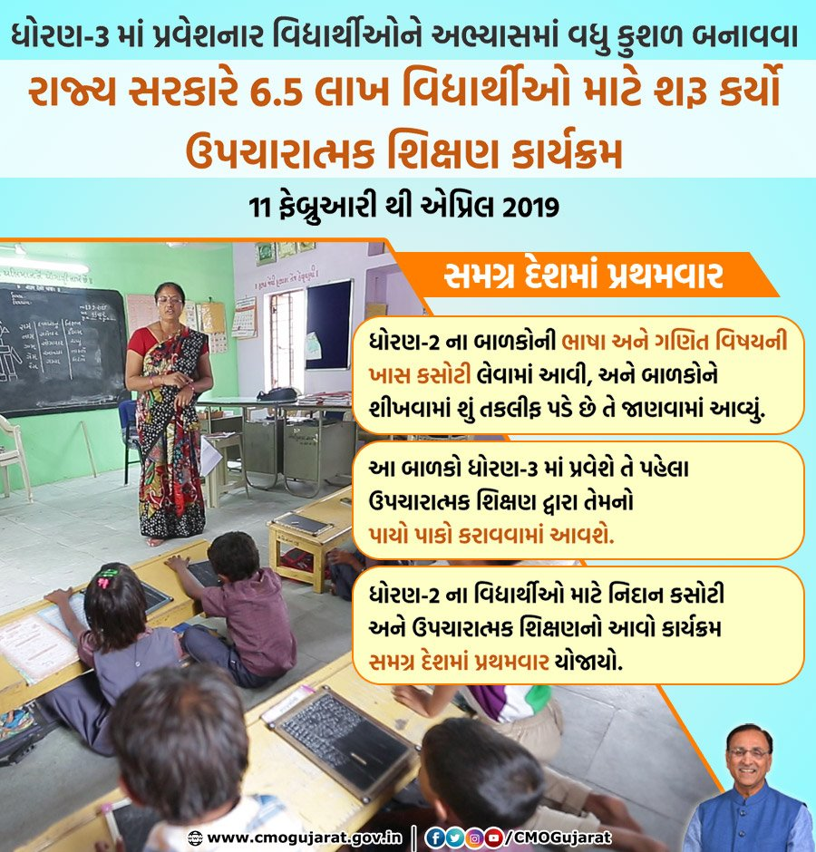 Gujarat Govt launches 'Remedial Education Program', the first-of-its-kind in the country, for 6.5 lakh students entering Std-3 across the state