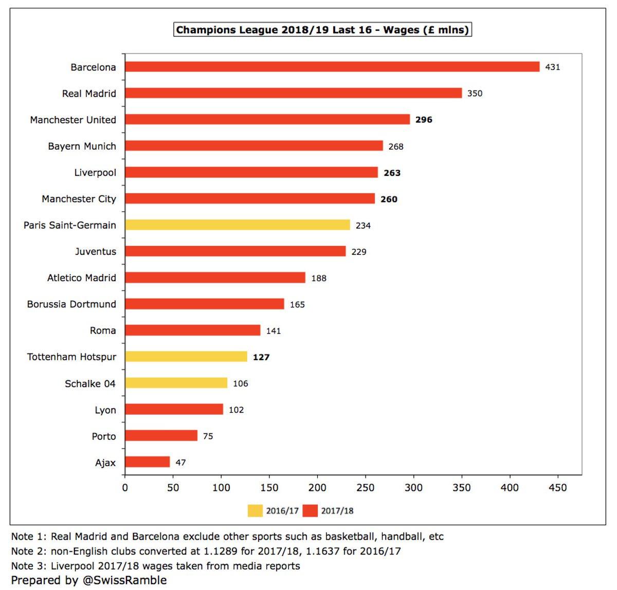بررسی حقوق پرداختی باشگاههای حاضر در مرحله حذفی لیگ قهرمانان و لیگ اروپا؛ بارسلونا بیشترین دستمزد را میدهد