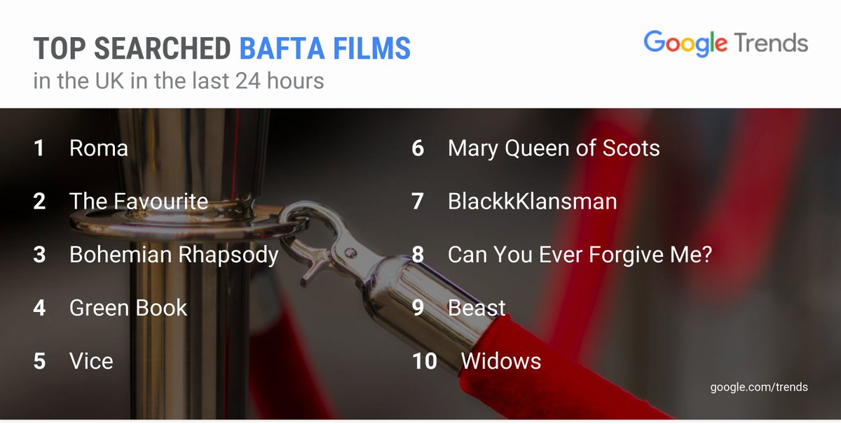 #Roma is the top searched film nominated in for a #BAFTA in the last 24 hours.