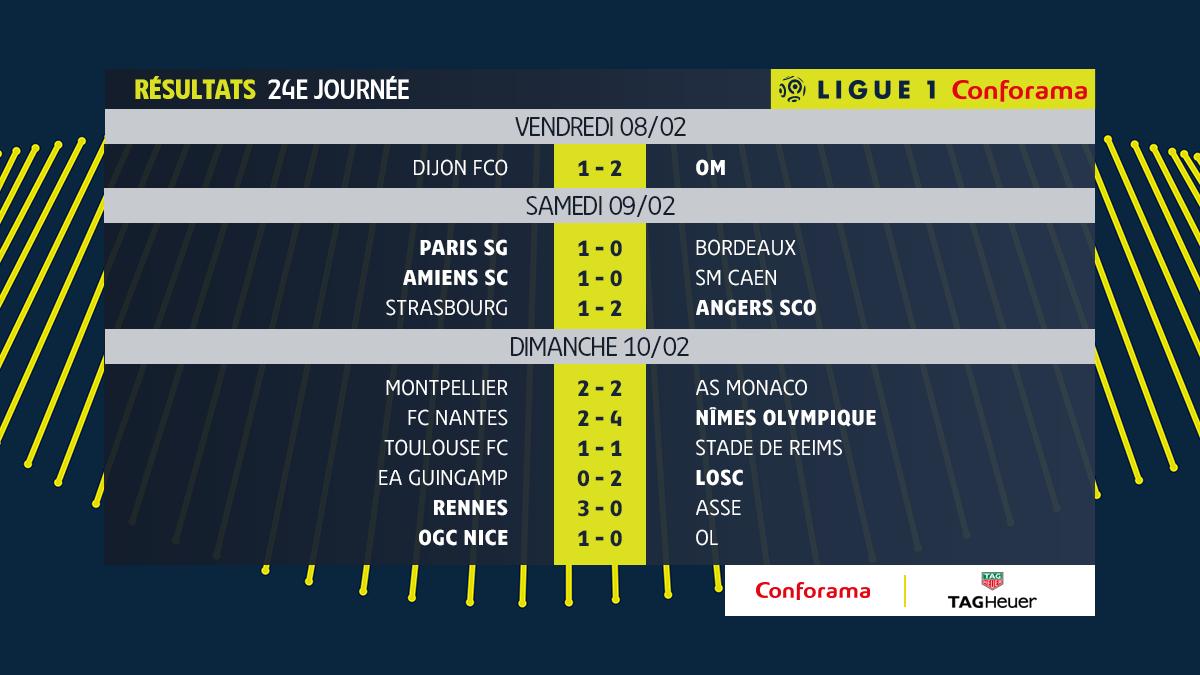 24e JOURNÉE DE LIGUE 1 CONFORAMA : FC NANTES - NIMES OLYMPIQUE  - Page 2 DzHnRSSX4AEJ0Ee