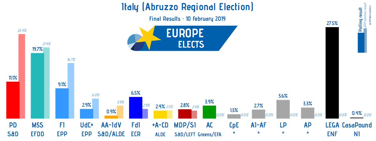 Europe Elects's photo on Lega