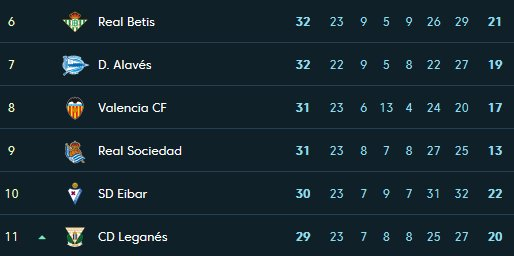 What it means to the #LaLiga standings after #Leganes's comprehensive 3-0 win over #RealBetis. There has been a bit of a post-match spat between the two managers,  where Betis manager Quique Setien had words for Leganes's playing style. #LeganesRealBetis